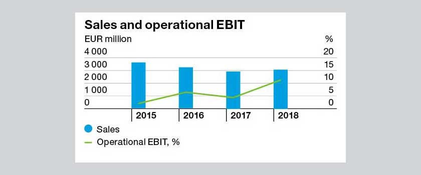 Graph Sales and operational EBIT