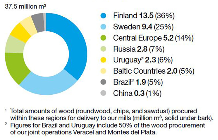 Stora Enso wood procurement 2017
