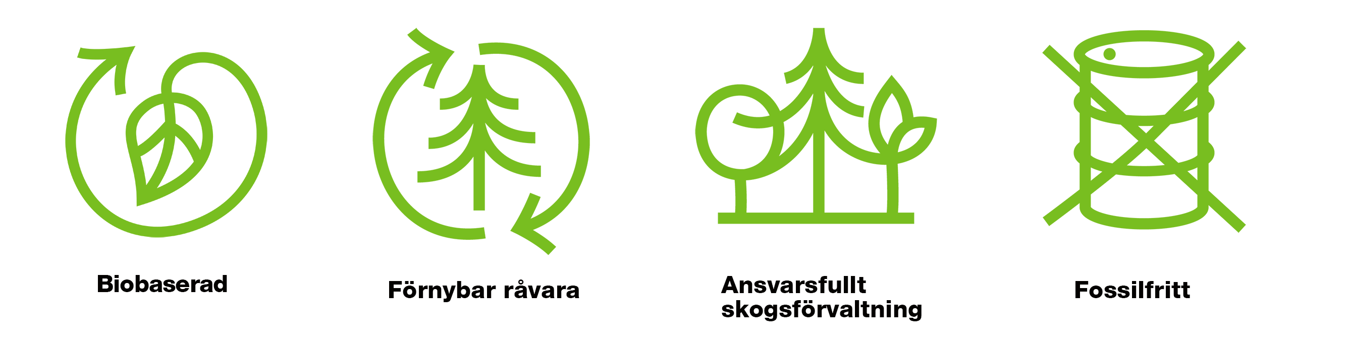 Neoligno eco-icons in Swedish