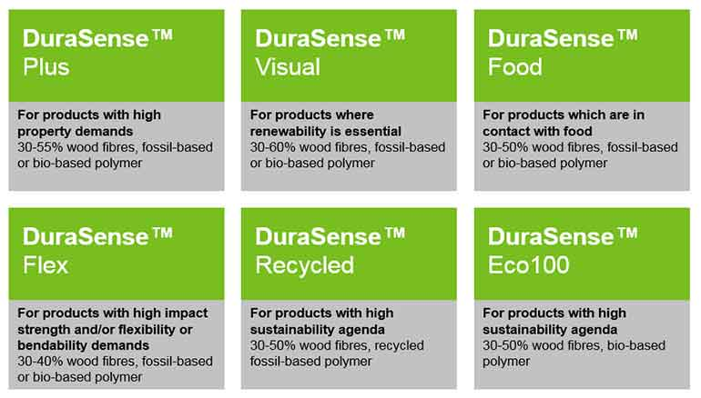 DuraSense product family illustration