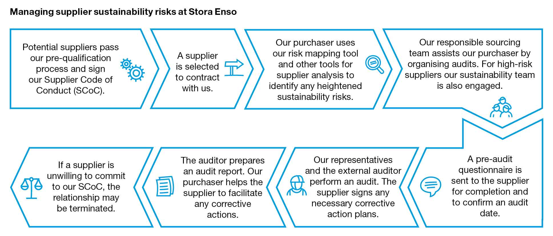 Supplier sustainability risks at stora enso